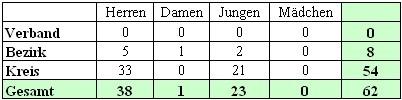 Mannschaftsmeldungen beim BTTV Tischtennis Kreis Hassberge in der Saison 2006/2007.