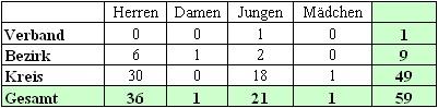 Mannschaftsmeldungen beim BTTV Tischtennis Kreis Hassberge in der Saison 2001/2002.
