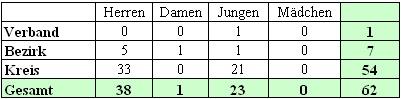 Mannschaftsmeldungen beim BTTV Tischtennis Kreis Hassberge in der Saison 2002/2003.
