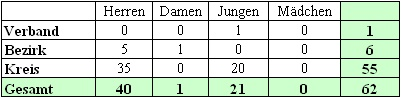 Mannschaftsmeldungen beim BTTV Tischtennis Kreis Hassberge in der Saison 2003/2004.