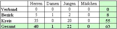 Mannschaftsmeldungen beim BTTV Tischtennis Kreis Hassberge in der Saison 2005/2006.