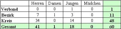 Mannschaftsmeldungen beim BTTV Tischtennis Kreis Hassberge in der Saison 2007/2008.